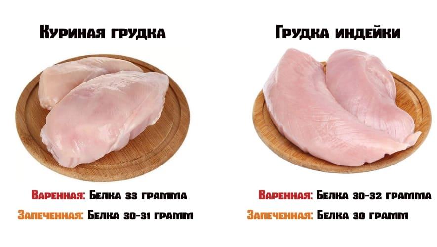 Мясо птиц