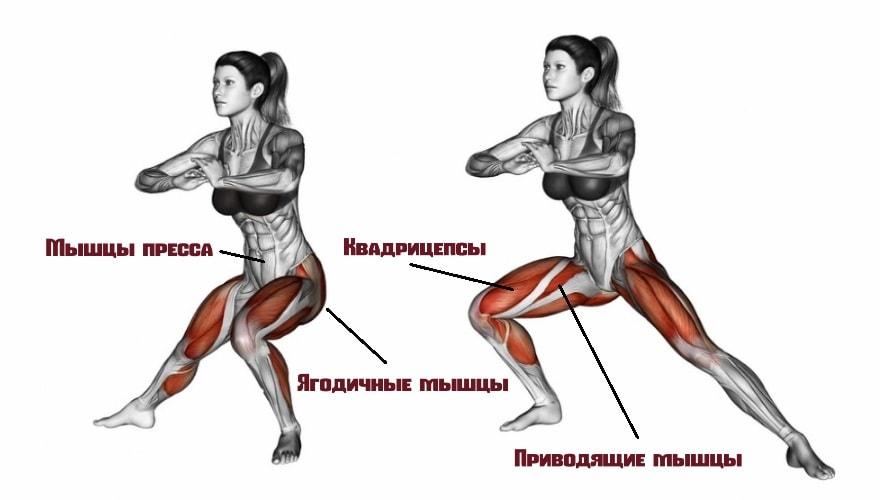 Боковые выпады работающие мышцы